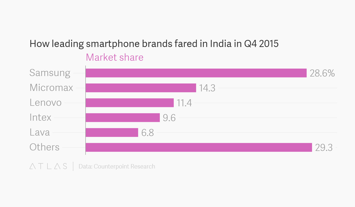 India Becomes World's Second Largest Smartphone Market ...